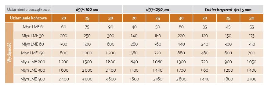 tab. 1. Projektowa wydajność młyna perełkowego LME w zależności od początkowego uziarnienia cukru oraz jakości końcowej produktu