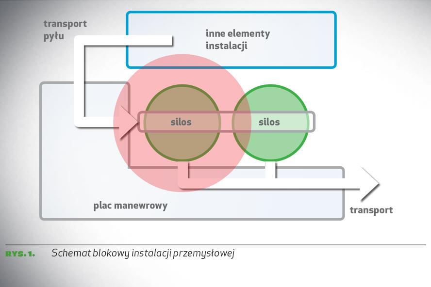 rys. 1. Schemat blokowy instalacji przemysłowej