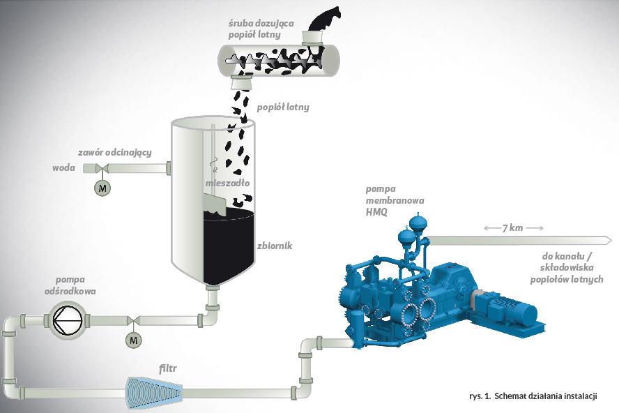 Schemat działania instalacji - pompa Abel HMQ