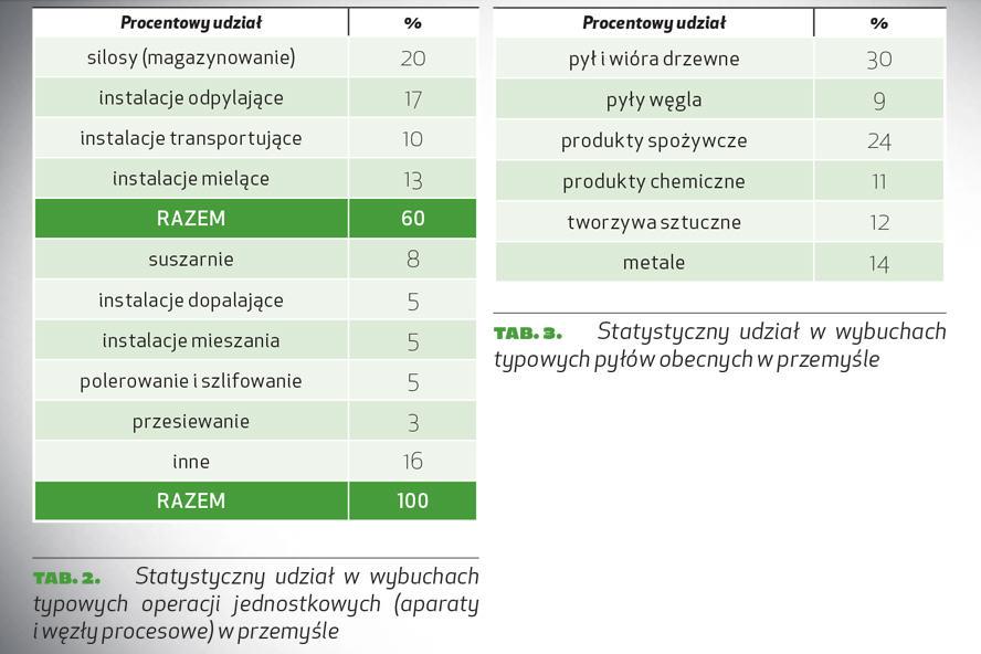 tab. 2. Statystyczny udział wwybuchach typowych operacji jednostkowych (aparaty iwęzły procesowe) wprzemyśle tab. 3. Statystyczny udział w wybuchach typowych pyłów obecnych w przemyśle