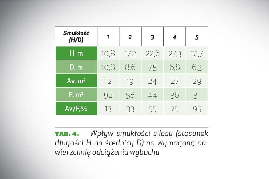 tab. 4. Wpływ smukłości silosu (stosunek długości H do średnicy D) na wymaganą powierzchnię odciążenia wybuchu
