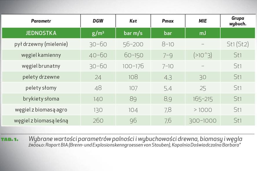 tab. 1. Wybrane wartości parametrów palności i wybuchowości drewna, biomasy i węgla