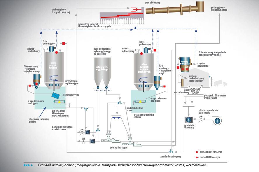 Przykład instalacji odbioru, magazynowania itransportu suchych osadów ściekowych oraz mączki kostnej wcementowni.