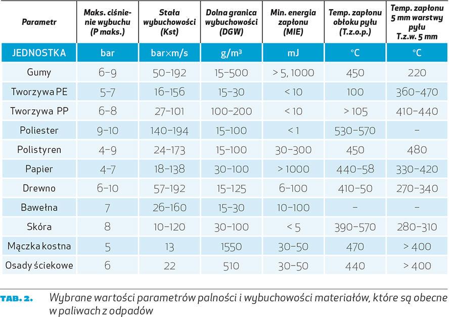 Wybrane wartości parametrów palności i wybuchowości materiałów, które są obecne w paliwach z odpadów
