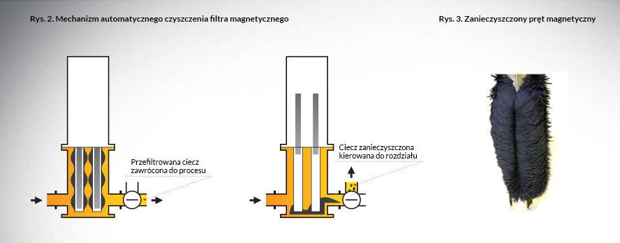Zanieczyszczony pręt magnetyczny