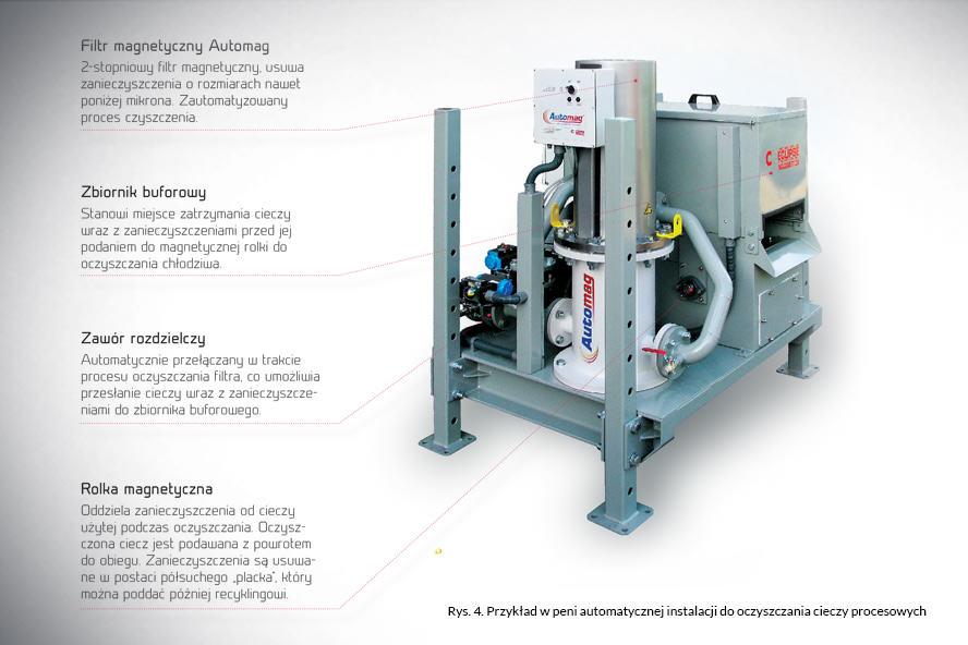 Przykład w peni automatycznej instalacji do oczyszczania cieczy procesowych