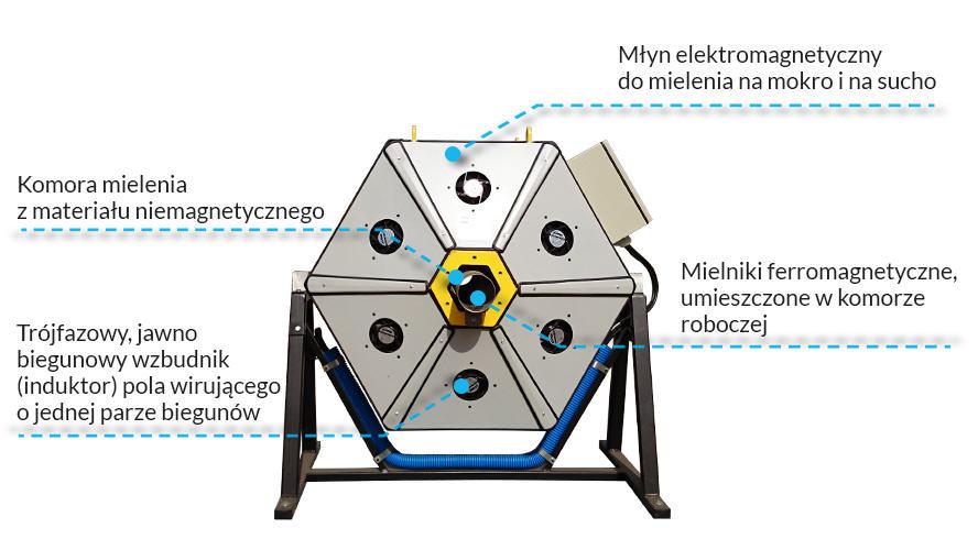 Młyn elektromagnetyczny do mielenia na mokro i na sucho