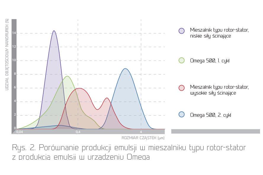 Porównanie produkcji emulsji w mieszalniku typu rotor-stator zprodukcją emulsji w urządzeniu Omega