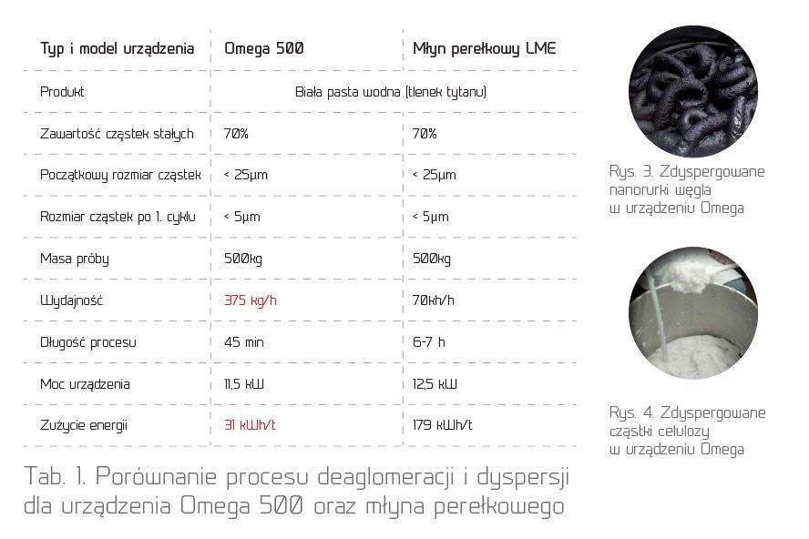 Porównanie procesu deaglomeracji i dyspersji dla urządzenia Omega 500 oraz młyna perełkowego