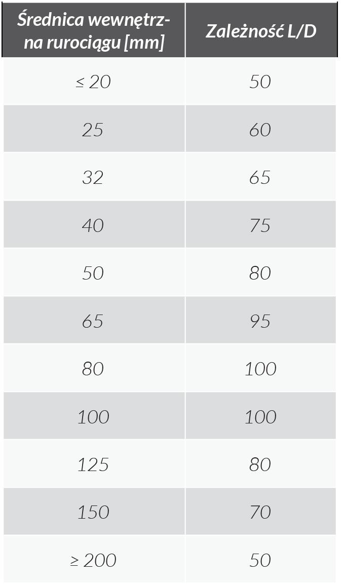 Tab.4. Minimalne długości rurociągów w zależności od ich średnic, gwarantujące rozwinięcie się detonacji, chroniąc przed spalaniem długotrwałym