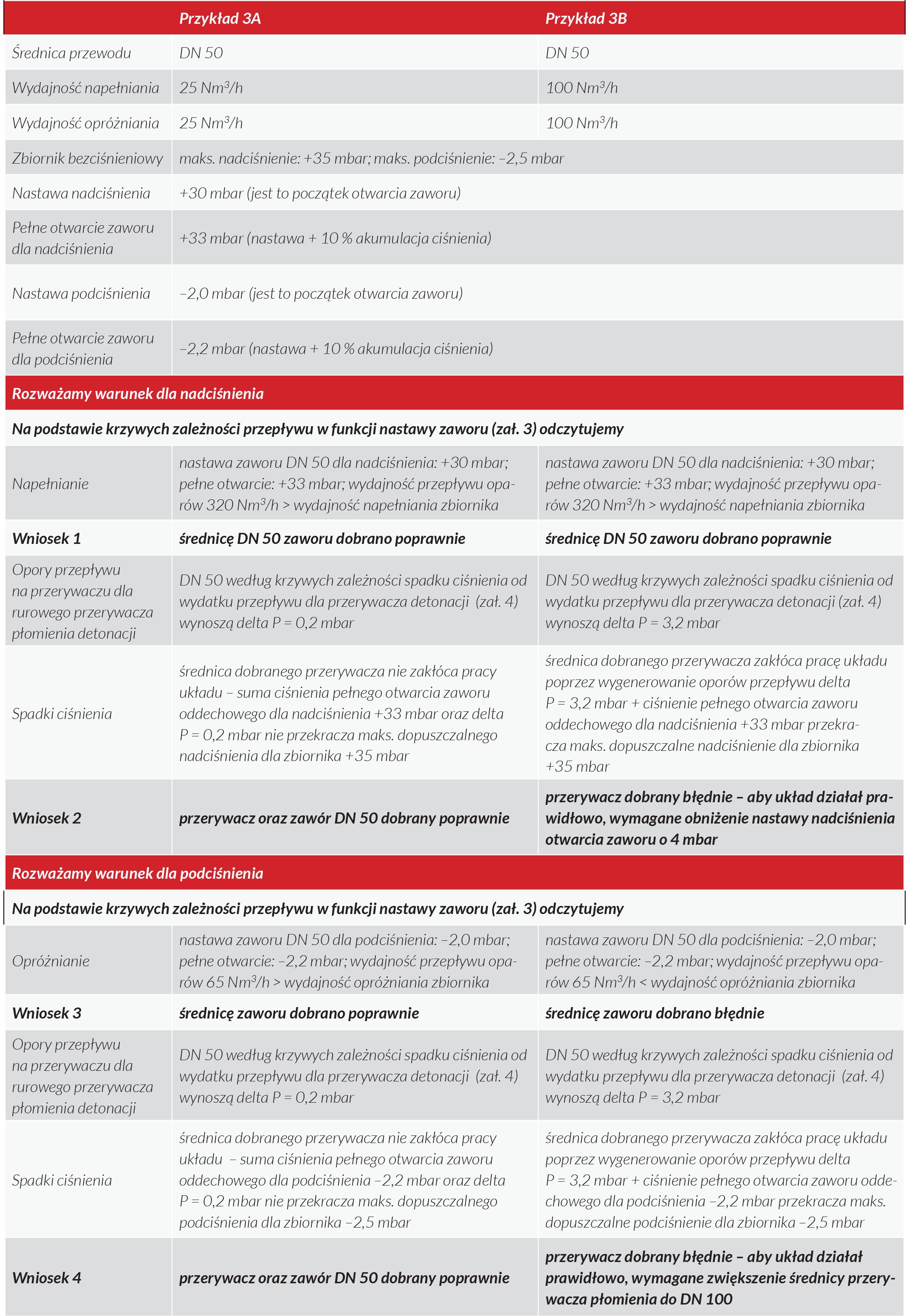 Tab.5. Przykłady doboru zabezpieczeń dla produktu I klasy