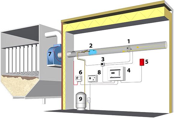 System wykrywania i gaszenia iskier