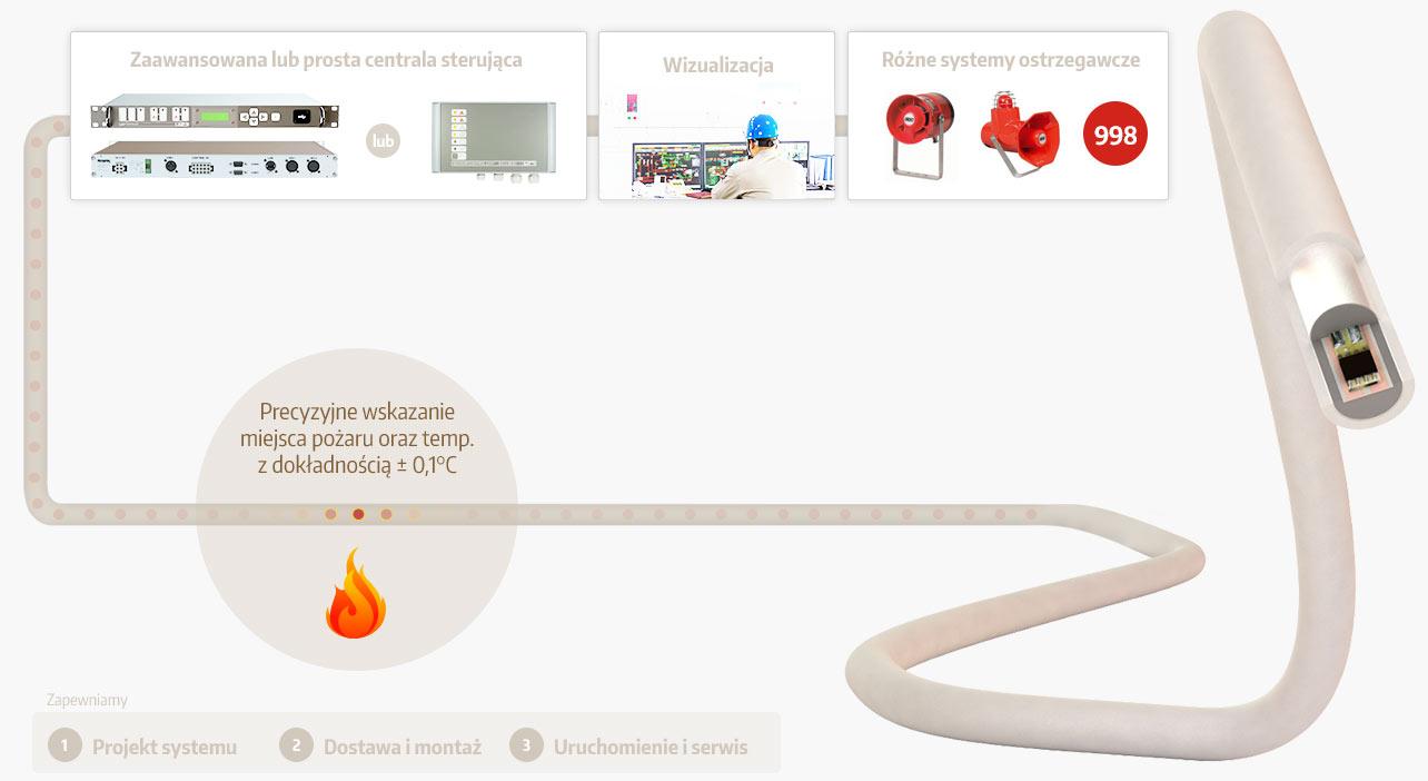 Projekt systemu detekcji pożaru - liniowa czujka temperatury