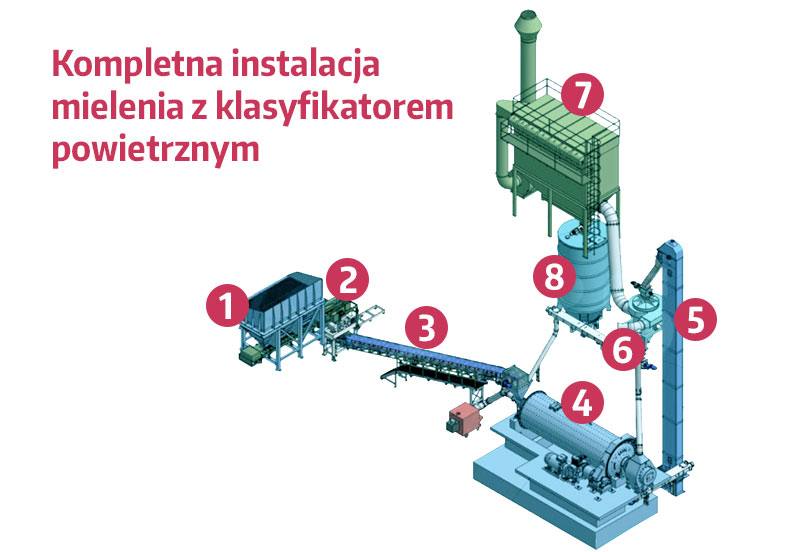 Klasyfikator powietrzny - instalacja mielenia